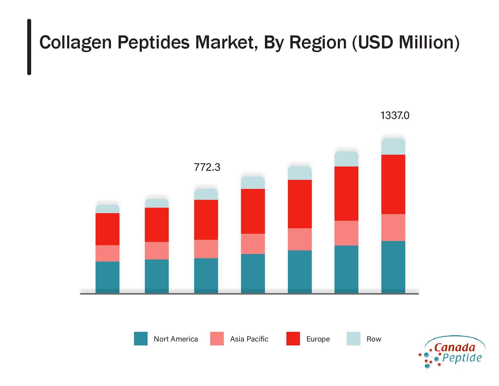 https://www.canadapeptide.com/wordpress/wp-content/uploads/2020/12/collagen-peptides.pdf