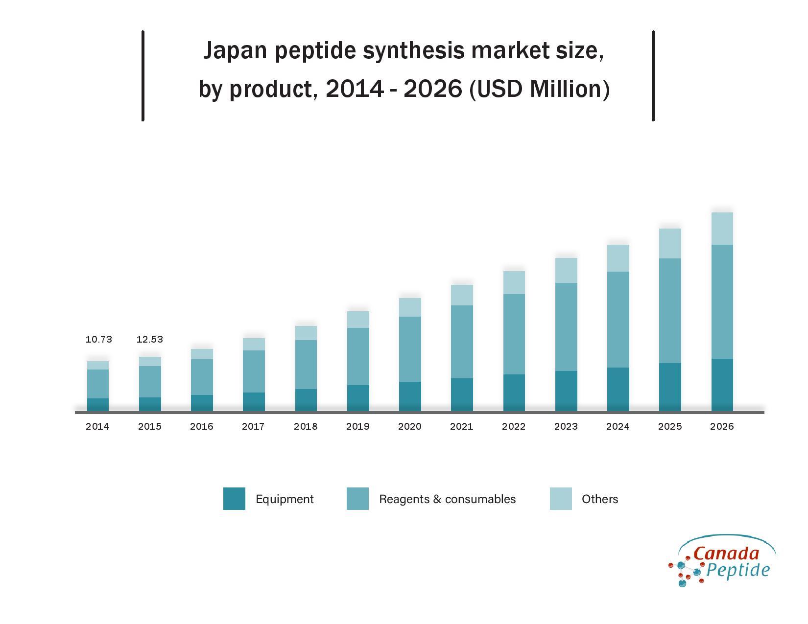 https://www.canadapeptide.com/wordpress/wp-content/uploads/2020/12/japan-peptide-synthesis-market-size.pdf
